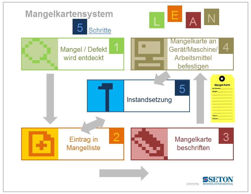Infografik Mangelkartensystem