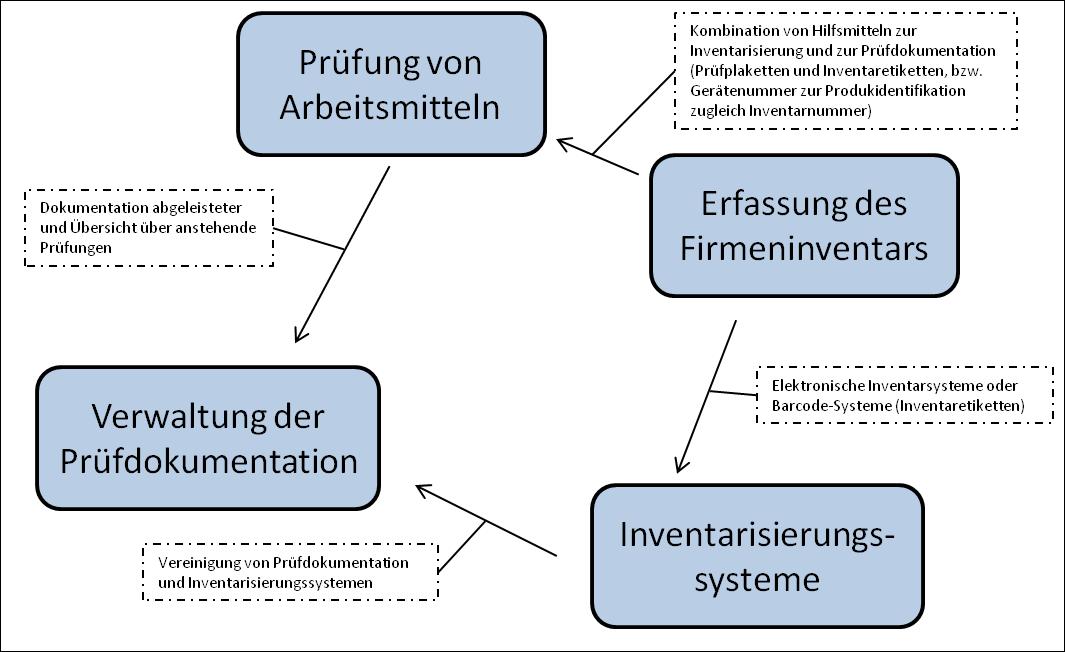 Infografik Inventarisierung und Prüfung